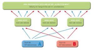 Innerstädteische Paketzustellung mit Cargobikes und gemeinsam genutzten Mikro-Depots - Grafik des Bundesverband Paket & Expresslogistik