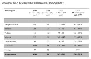 reduktionsziele-klimaschutzplan-2015-nach-sektoren